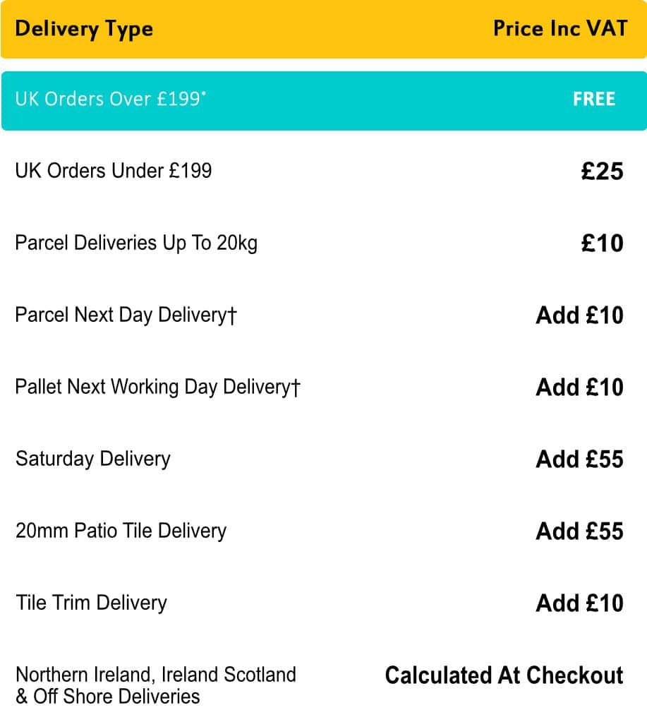 Delivery Returns Overview Target Tiles